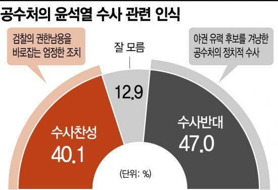 공수처 윤석열 수사…찬성 40.1% vs 반대 47.0%