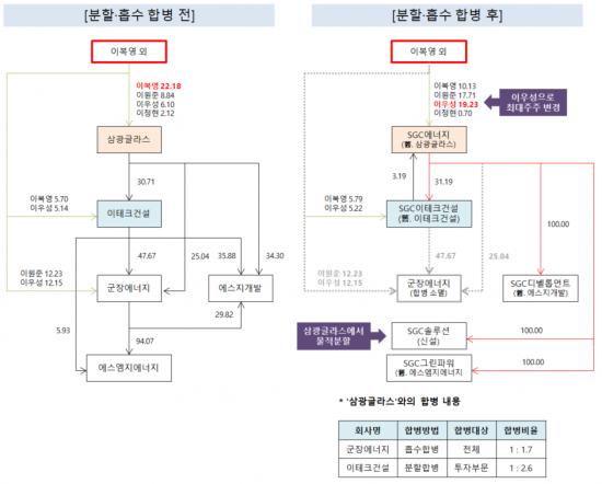 [지배구조]SGC에너지, 3자합병으로 증여 없이 3세 승계 완성①
