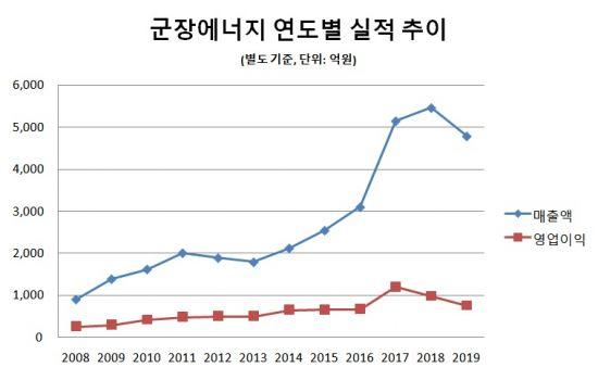 [지배구조]SGC에너지, 460억으로 최대주주 오른 이우성 부사장②