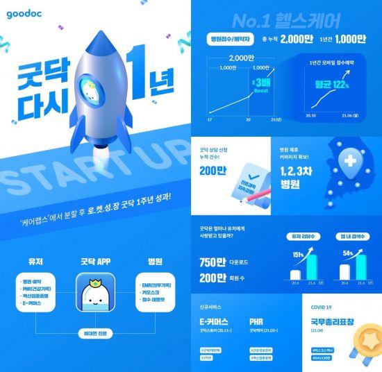 """케어랩스 굿닥, 물적분할 1주년… """"사용 건수 월 122% 고속 성장세"""""""