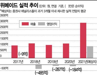 위메이드, '미르4' 대흥행'…역대 최대 매출 예고