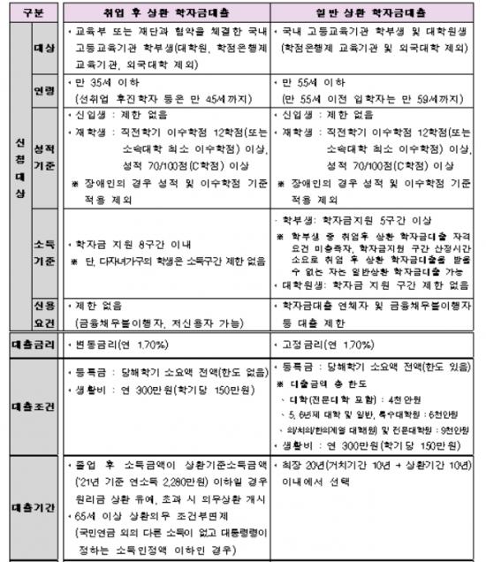 2학기 학자금 대출 신청 7일부터…금리 1.7%로 동결