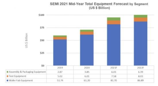 세계 반도체 장비 매출, 내년에 1000억달러 돌파 전망…'큰 손' 된 韓