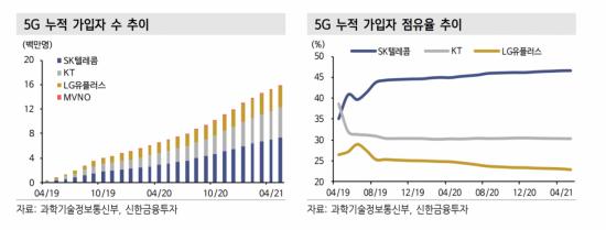 """통신 3사 2분기 실적 호조 전망…""""5G 가입자 증가 긍정적"""""""