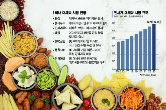 [가짜 고기가 온다 上]쏟아지는 대체육…2040년엔 진짜보다 커진다