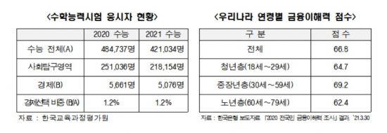 """""""실생활용 경제지식 없는 고교 경제교과서, 내용 보완해야"""""""