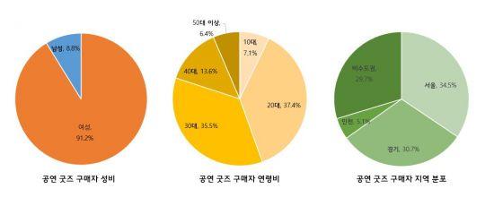 공연 굿즈 구매자 91%는 여성
