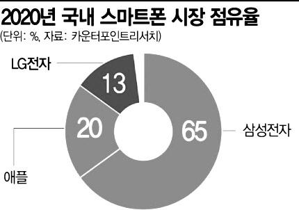 [종합]팀쿡 자신한 '아이폰13' 내달8일 韓상륙…LG빈자리 노린다