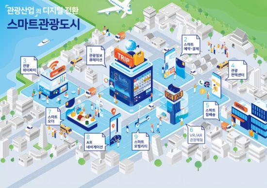 관광공사-수원시, '스마트관광도시 조성 위한 업무협약' 체결