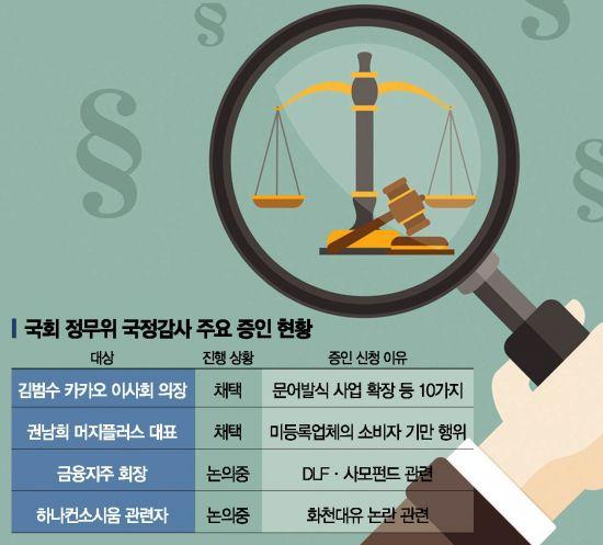 [정무위 국감③]여야 쟁점으로 떠오른 화천대유·사모펀드