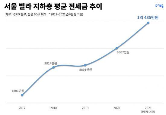 """""""서울살이 버겁네""""…지하 빌라 전세 살래도 평균 1억 필요"""