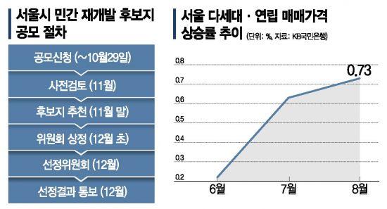'6대 규제완화' 오세훈표 민간 재개발 공모 시작…빌라 시장 '들썩'