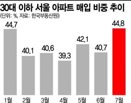 '패닉바잉' 재확산…서울 아파트 10채 중 4채 2030이 샀다