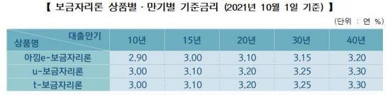 """""""보금자리론 금리 또 오른다""""···10월부터 0.2%P 인상"""