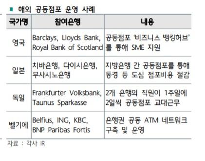 """""""글로벌 은행들은 공동점포를 점포 폐쇄 대안으로 활용중"""""""