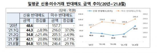 '빚투' 반대매매 한달새 2배 급증…금감원, '소비자 경보' 발령