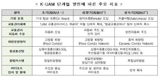 2025년 서울 도심에 '하늘 나는 택시' UAM 전용길 열린다
