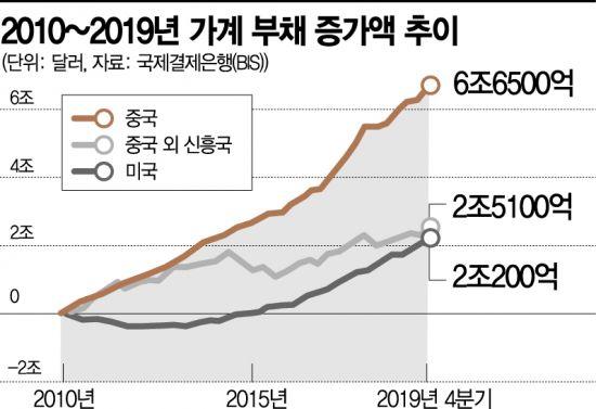 [글로벌 포커스] '거품경영 끝판왕' 헝다, 中 부동산 경제의 민낯