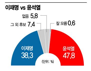[아경 여론조사] 양자 가상대결, 이재명 38.3% vs 윤석열 47.8%