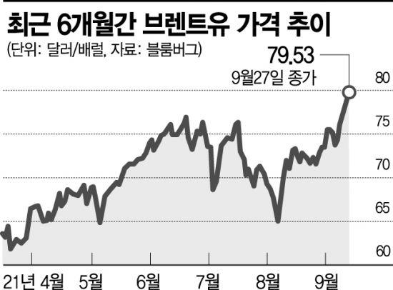 """브렌트유 80달러 돌파…""""90달러까지 간다""""(종합)"""