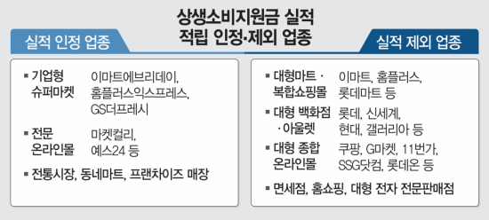 """""""배민은 되고 쿠팡은 안 돼?""""…상생소비지원금 기준 논란"""