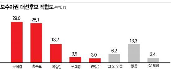 [아경 여론조사] 野 대선 후보 적합도, 윤석열 선두 탈환