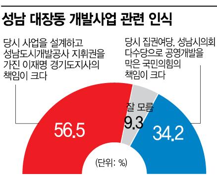 """[아경 여론조사] 국민 절반 이상 """"대장동, 이재명 책임 크다"""""""