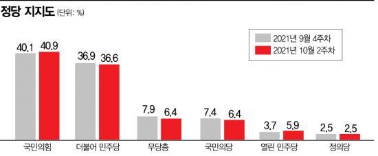 [아경 여론조사]국민의힘 지지도 40.9% 최고치 경신…민주당 36.6%