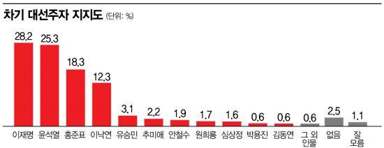 [아경 여론조사] '차기 대선주자' 이재명 28% 지지…尹25%·洪18%