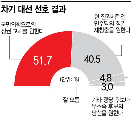 """[아경 여론조사]""""국민의힘으로 정권교체"""" 51.7% vs """"민주당 정권재창출"""" 40.5%"""