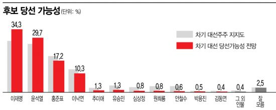 [아경 여론조사]국민 인식 속에서 '대세 후보'는 이재명·윤석열