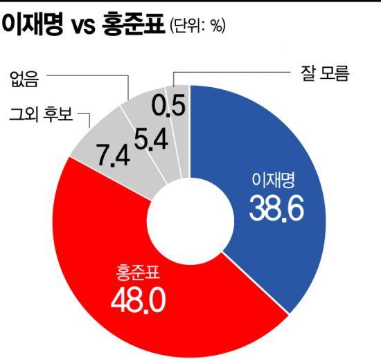 [아경 여론조사] 대선주자 가상대결 이재명 38.6% vs 홍준표 48.0%
