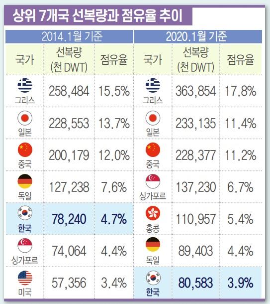글로벌 해운경기 회복에도…韓 해운수송 능력 5년째 '제자리걸음'