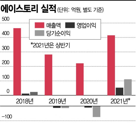 에이스토리, 드라마 '지리산' 제작으로 실적↑… 텐트폴 이어간다
